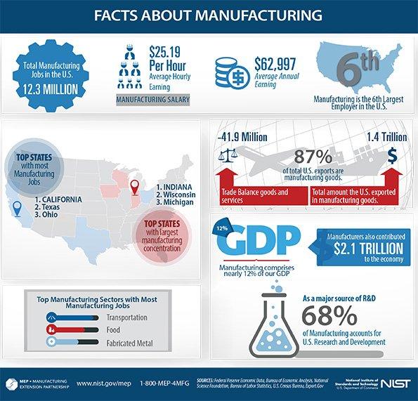 CNC Machining Services | Group Manufacturing Services, Inc. | Tempe, AZ